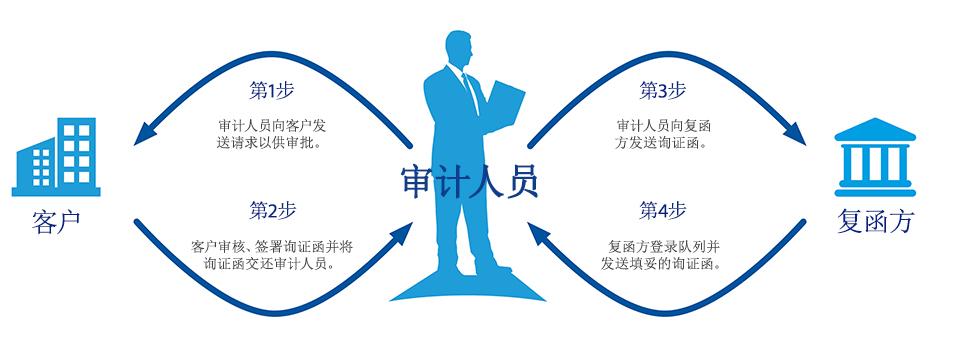 审计询证函的流程